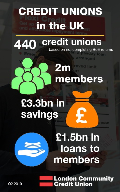 credit unions in the UK - figures from Bank of England Q2 2019;